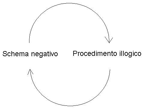 Schema negativo